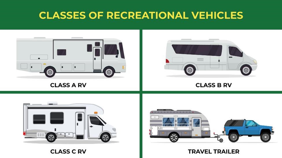 Comparison of Class A RV, Class B RV, Class C RV, and travel trailer